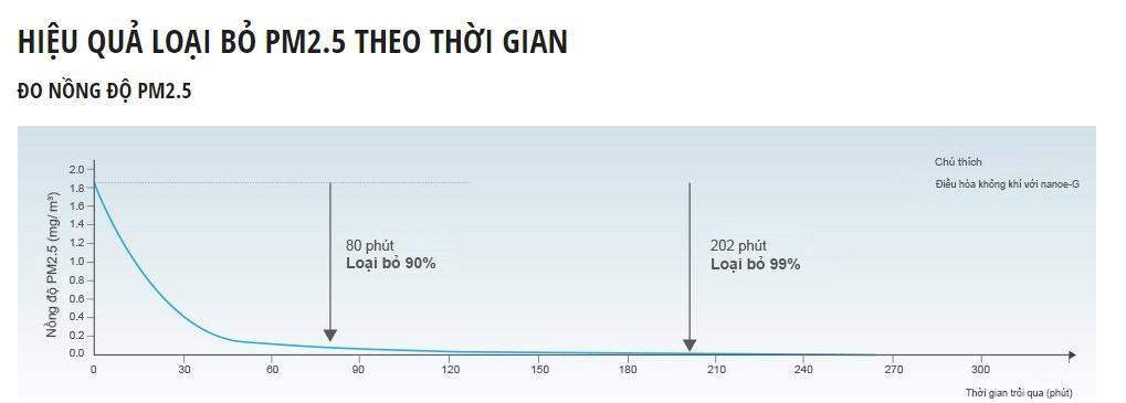 Hiệu quả lọc bụi theo thời gian của công nghệ Nanoe-G cs-pu12wkh-8m
